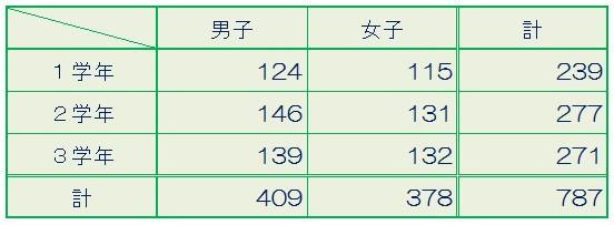 H30_生徒数